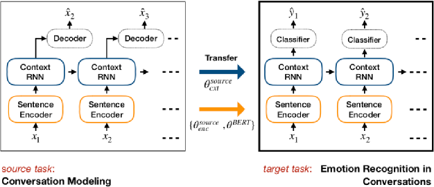 Figure 3 for Audrey: A Personalized Open-Domain Conversational Bot