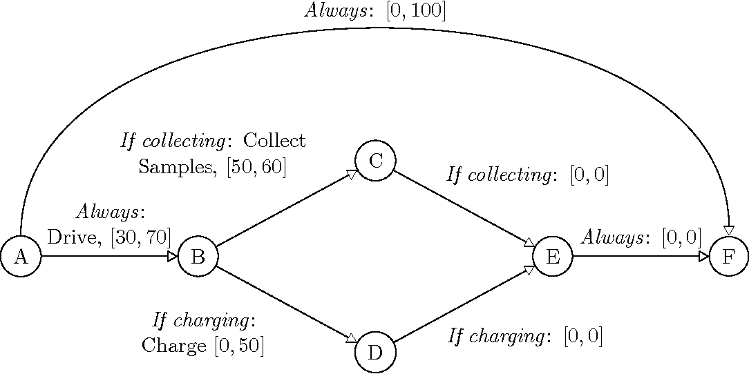 Figure 1 for Drake: An Efficient Executive for Temporal Plans with Choice