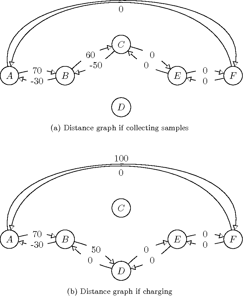 Figure 3 for Drake: An Efficient Executive for Temporal Plans with Choice