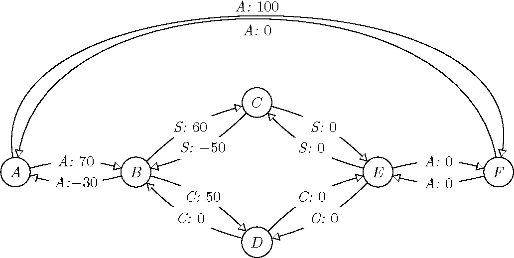 Figure 4 for Drake: An Efficient Executive for Temporal Plans with Choice