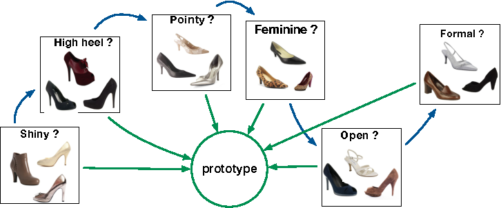 Figure 1 for Curriculum Learning of Multiple Tasks