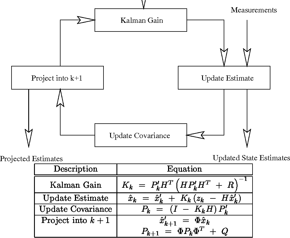 figure 11.1 from tutorial: the kalman filter 11.1 introduction 11.2
