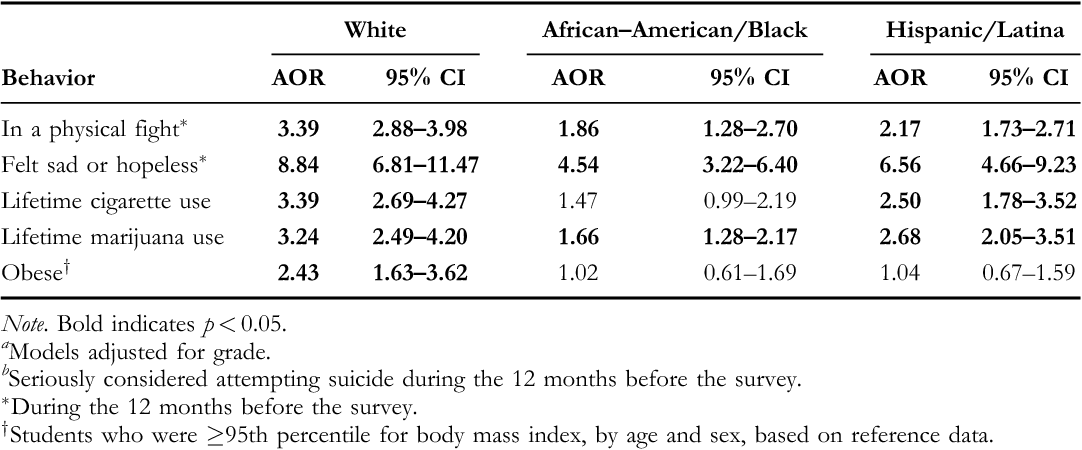 TABLE 3. Adjusted Odds Ratios (AOR)a for Suicidal Ideationb by Race=Ethnicity, among 9th- through 12th-Grade Female Students–Youth Risk Behavior Survey, United States, 2007