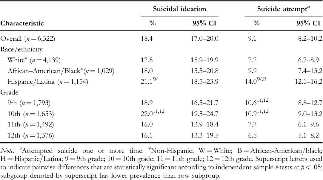 TABLE 1. Proportion of Female 9th- through 12th-Grade Students Who Seriously Considered Attempting Suicide or Attempted Suicide During the 12 Months Before the Survey, By Race=Ethnicity and Grade—Youth Risk Behavior Survey, United States, 2007