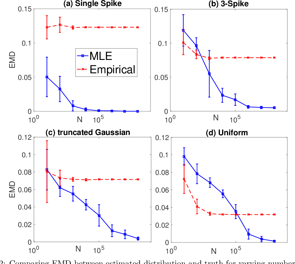 Figure 3 for Maximum Likelihood Estimation for Learning Populations of Parameters
