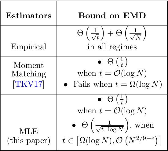 Figure 1 for Maximum Likelihood Estimation for Learning Populations of Parameters