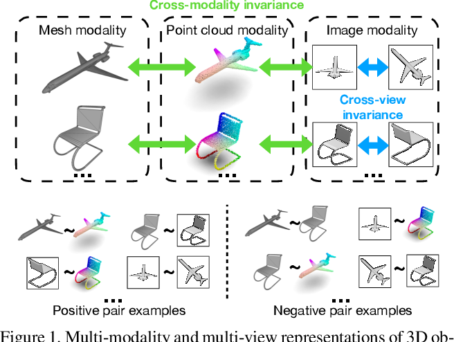 Figure 1 for Self-supervised Modal and View Invariant Feature Learning