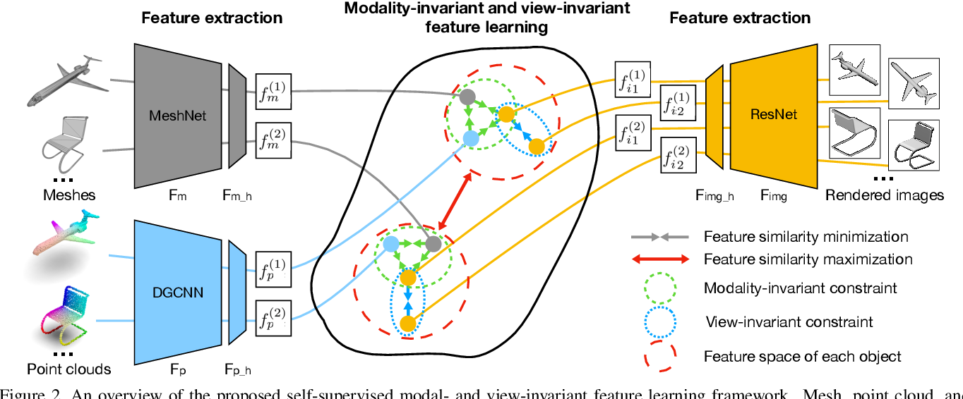 Figure 3 for Self-supervised Modal and View Invariant Feature Learning