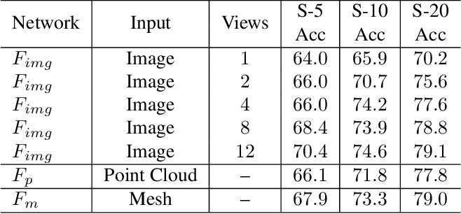Figure 4 for Self-supervised Modal and View Invariant Feature Learning