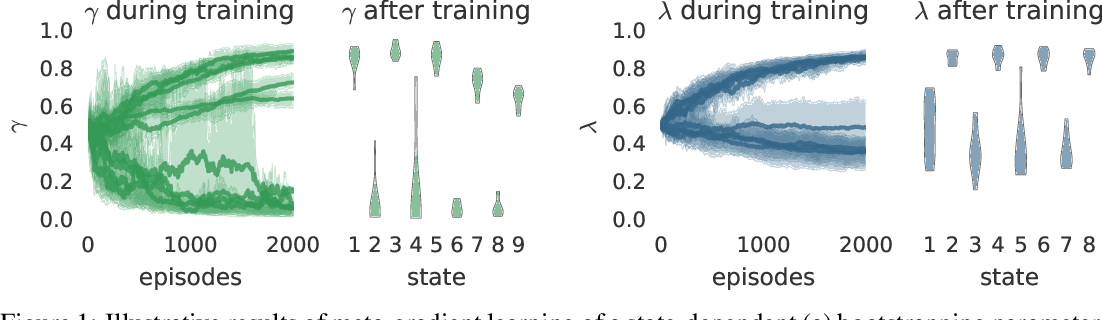 Figure 1 for Meta-Gradient Reinforcement Learning