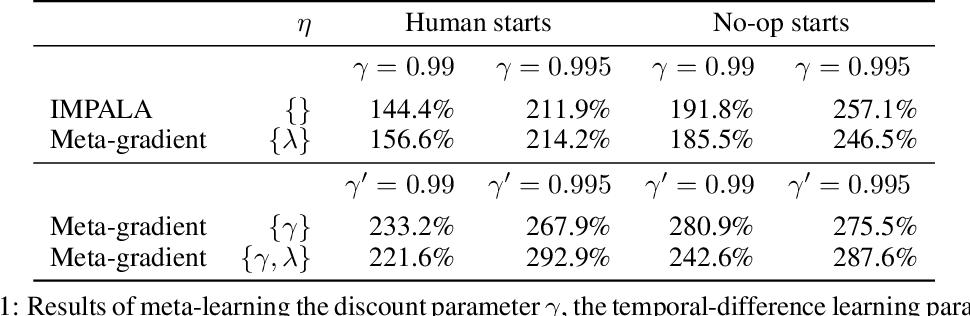 Figure 2 for Meta-Gradient Reinforcement Learning
