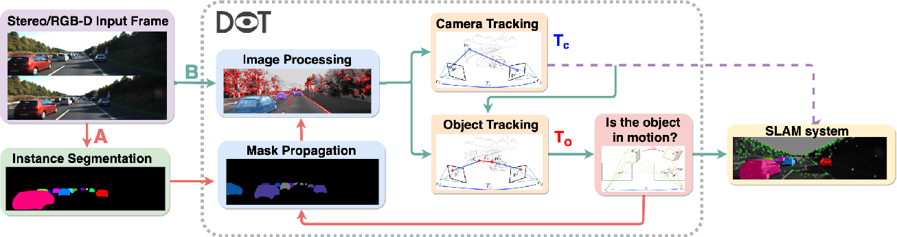 Figure 2 for DOT: Dynamic Object Tracking for Visual SLAM
