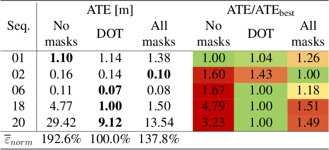 Figure 1 for DOT: Dynamic Object Tracking for Visual SLAM