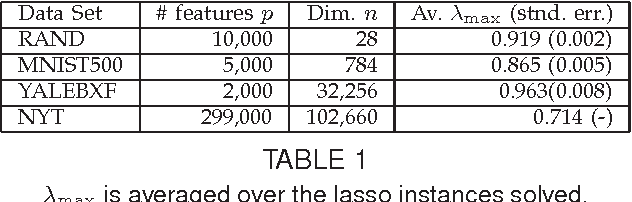 Figure 2 for Screening Tests for Lasso Problems