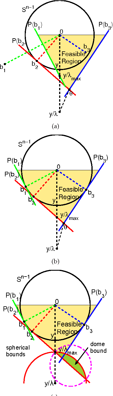 Figure 1 for Screening Tests for Lasso Problems