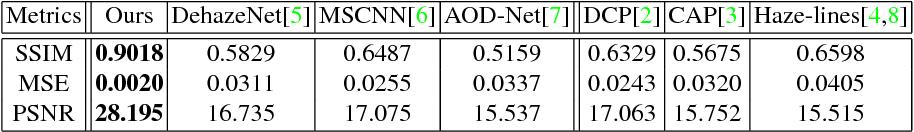 Figure 4 for Semantic Single-Image Dehazing