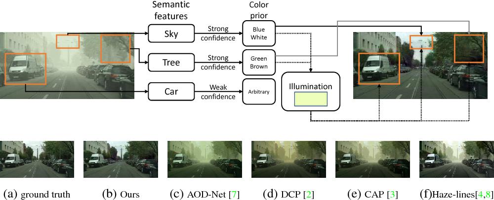 Figure 1 for Semantic Single-Image Dehazing