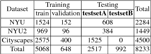 Figure 2 for Semantic Single-Image Dehazing