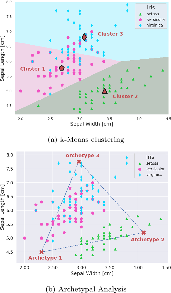 Figure 1 for Learning Extremal Representations with Deep Archetypal Analysis