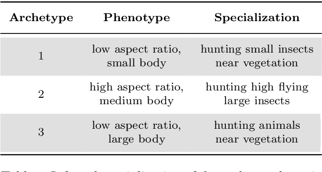 Figure 2 for Learning Extremal Representations with Deep Archetypal Analysis