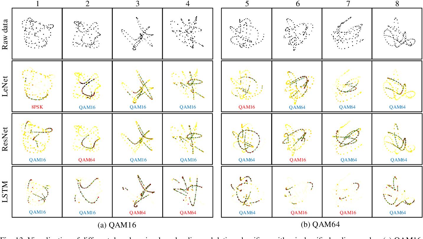 Figure 4 for Visualizing Deep Learning-based Radio Modulation Classifier