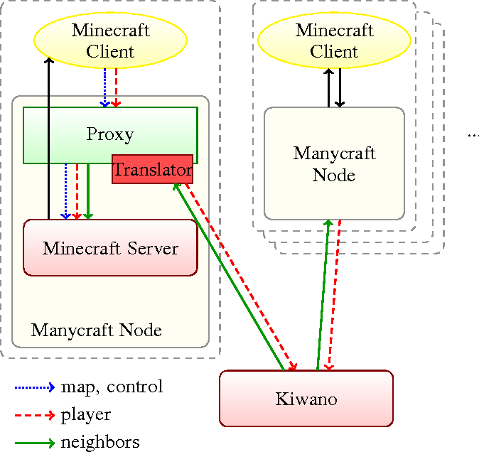 Manycraft: Scaling minecraft to millions - Semantic Scholar
