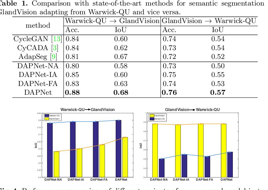 Figure 2 for Dual Adaptive Pyramid Network for Cross-Stain Histopathology Image Segmentation