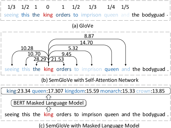 Figure 1 for SemGloVe: Semantic Co-occurrences for GloVe from BERT
