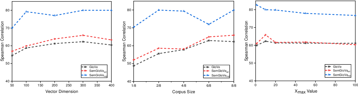 Figure 3 for SemGloVe: Semantic Co-occurrences for GloVe from BERT