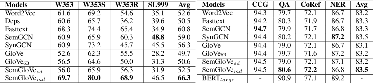 Figure 2 for SemGloVe: Semantic Co-occurrences for GloVe from BERT
