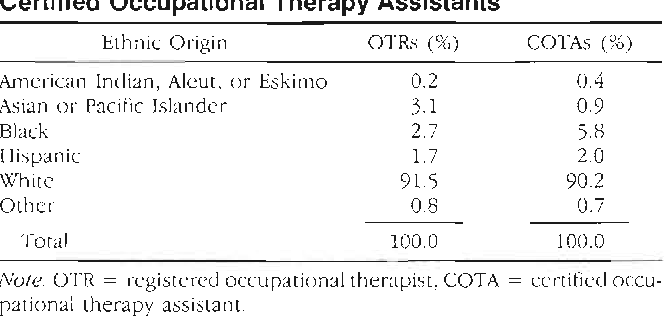 Table 3 from Opening feminist histories of occupational therapy ...