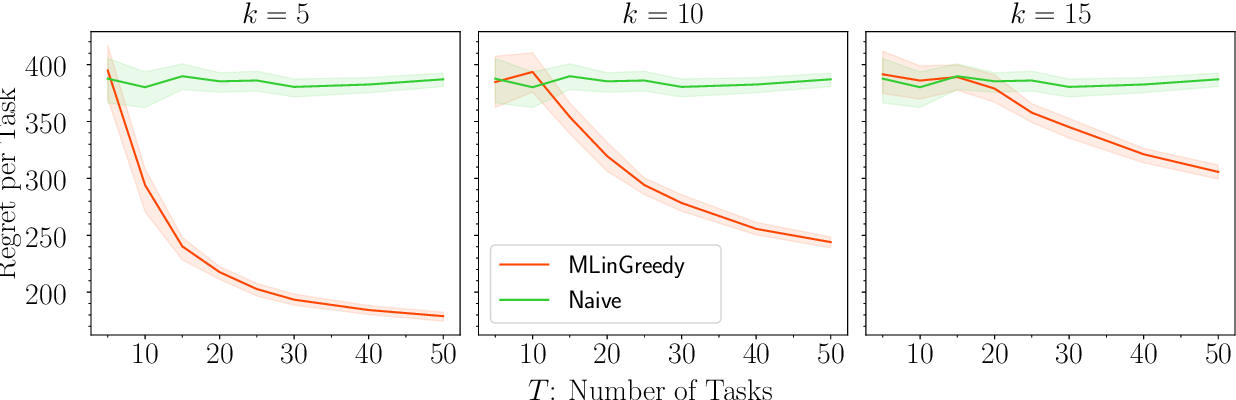 Figure 1 for Provable Benefits of Representation Learning in Linear Bandits