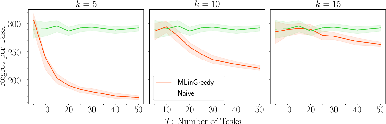 Figure 2 for Provable Benefits of Representation Learning in Linear Bandits