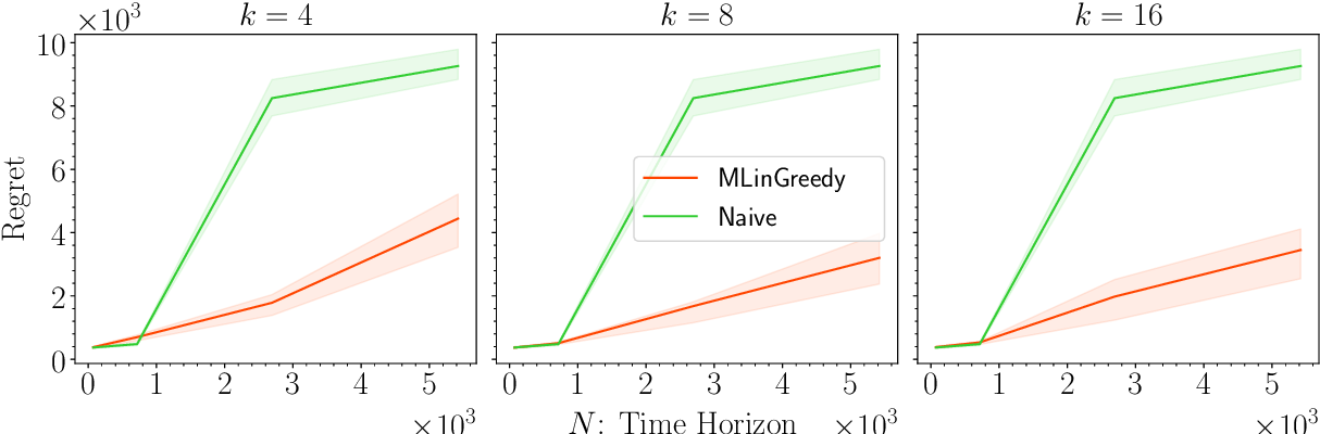 Figure 3 for Provable Benefits of Representation Learning in Linear Bandits
