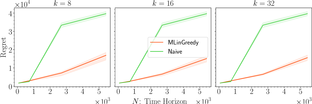 Figure 4 for Provable Benefits of Representation Learning in Linear Bandits