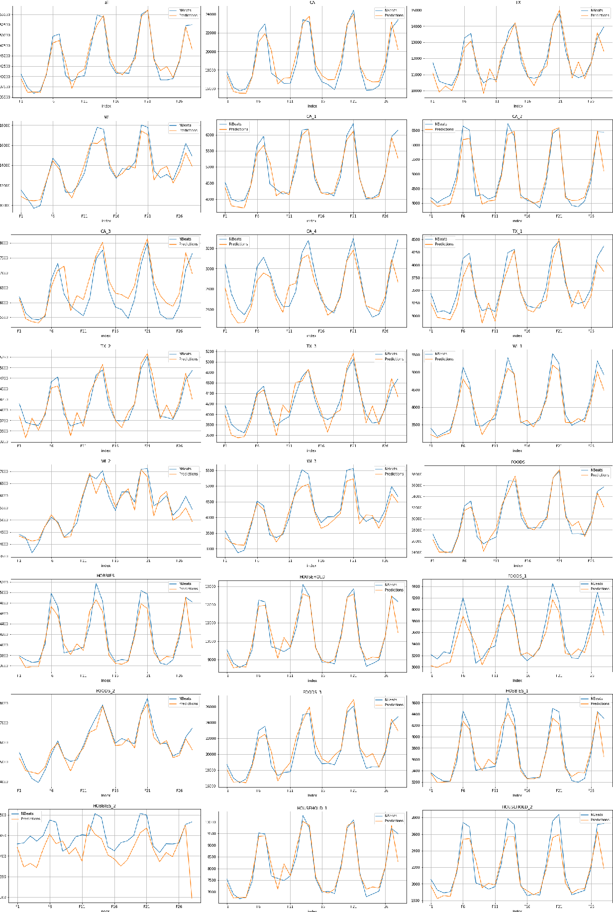 Figure 4 for Forecasting reconciliation with a top-down alignment of independent level forecasts