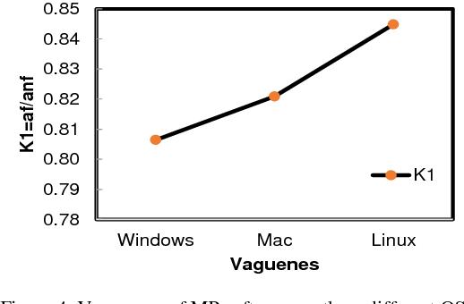 PDF] Software Testing by Standard Software Metrics Method