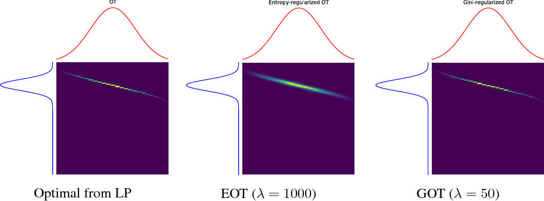 Figure 2 for Gini-regularized Optimal Transport with an Application to Spatio-Temporal Forecasting