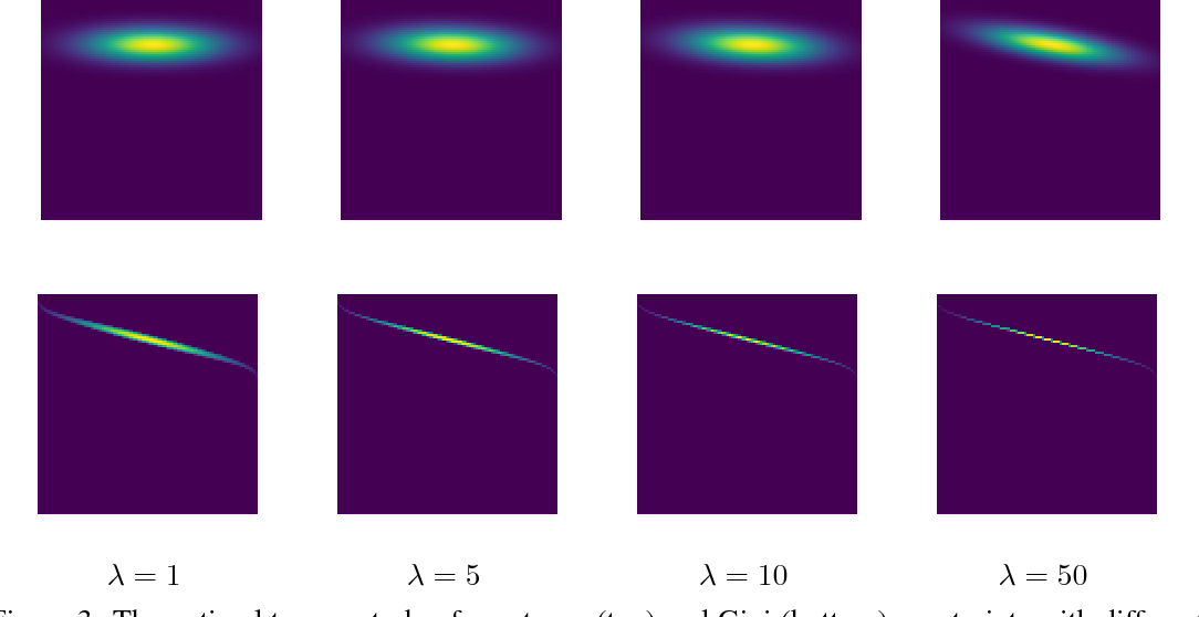 Figure 3 for Gini-regularized Optimal Transport with an Application to Spatio-Temporal Forecasting