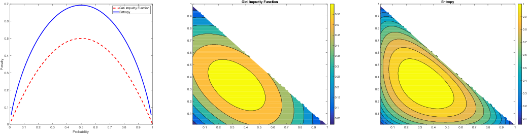 Figure 4 for Gini-regularized Optimal Transport with an Application to Spatio-Temporal Forecasting
