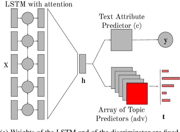 Figure 2 for Topics to Avoid: Demoting Latent Confounds in Text Classification