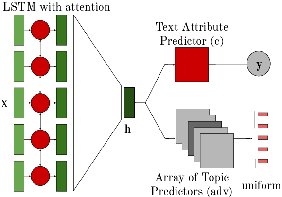 Figure 3 for Topics to Avoid: Demoting Latent Confounds in Text Classification