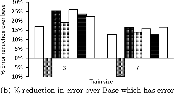 Figure 4 for Joint Structured Models for Extraction from Overlapping Sources