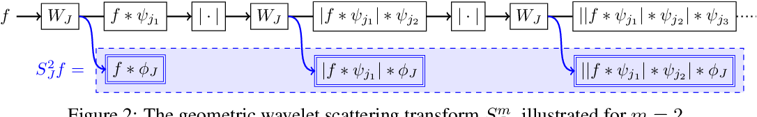 Figure 3 for Geometric Wavelet Scattering Networks on Compact Riemannian Manifolds