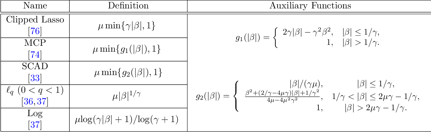 Figure 1 for The Trimmed Lasso: Sparsity and Robustness