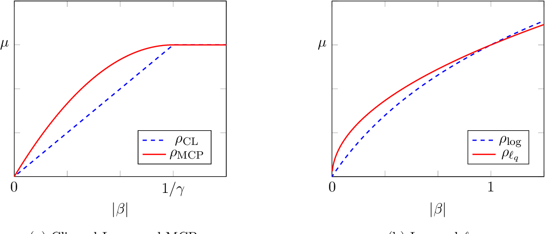 Figure 2 for The Trimmed Lasso: Sparsity and Robustness