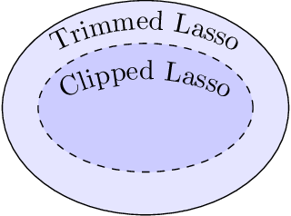 Figure 3 for The Trimmed Lasso: Sparsity and Robustness