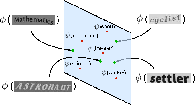 Figure 3 for LEWIS: Latent Embeddings for Word Images and their Semantics