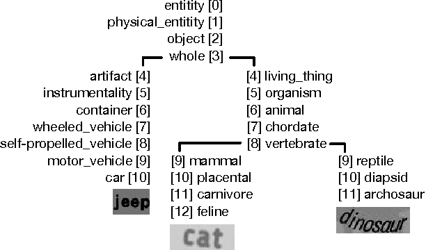 Figure 4 for LEWIS: Latent Embeddings for Word Images and their Semantics