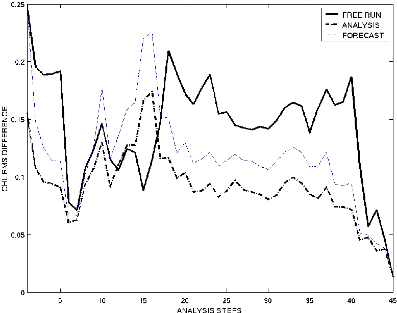 Assimilation Of Ocean Colour Data Into A Biogeochemical Flux Model